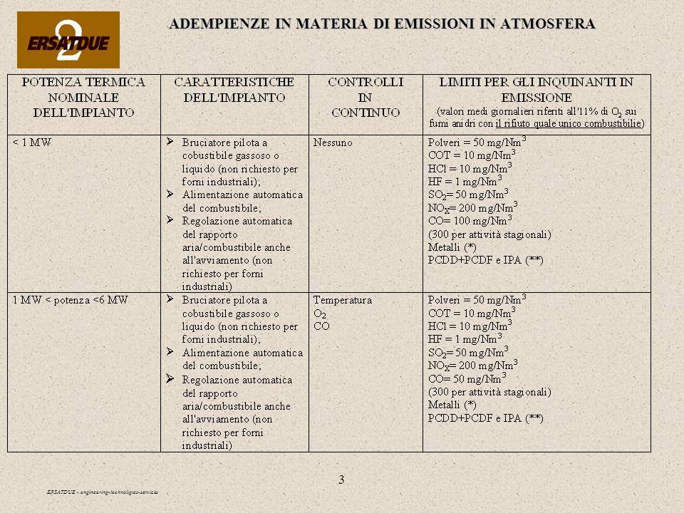 3 ADEMPIENZE IN MATERIA DI EMISSIONI IN ATMOSFERA ERSATDUE - engineering-technoligies-services