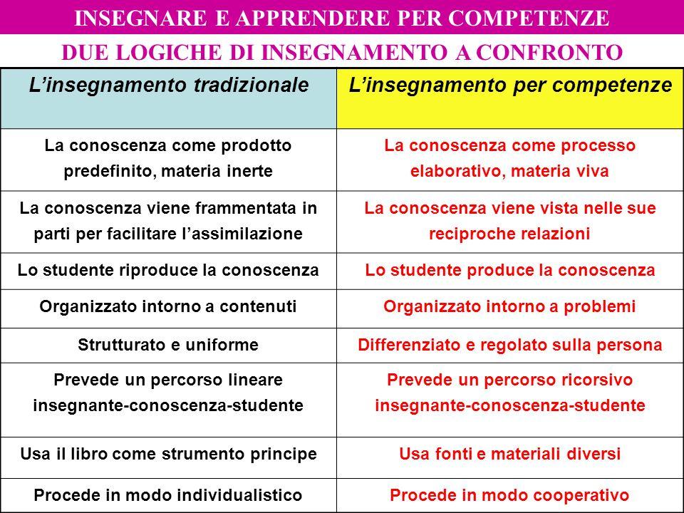 Mario Fraccaro-gambara 2011 DUE LOGICHE DI INSEGNAMENTO A CONFRONTO Linsegnamento tradizionaleLinsegnamento per competenze La conoscenza come prodotto