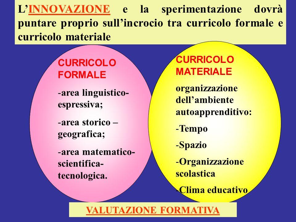 Mario Fraccaro-gambara 2011 LINNOVAZIONE e la sperimentazione dovrà puntare proprio sullincrocio tra curricolo formale e curricolo materiale CURRICOLO