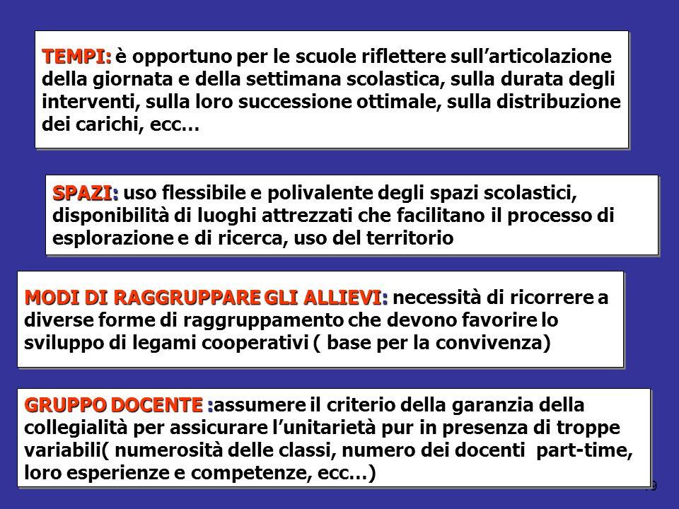 Mario Fraccaro-gambara 2011 19 TEMPI: è opportuno per le scuole riflettere sullarticolazione della giornata e della settimana scolastica, sulla durata