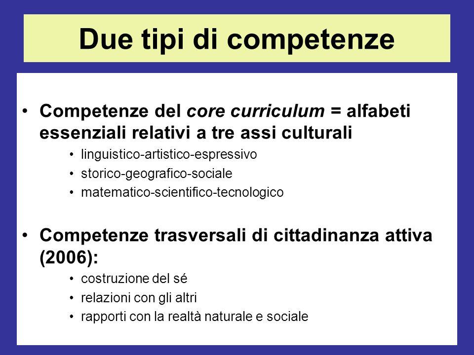 Mario Fraccaro-gambara 2011 Due tipi di competenze Competenze del core curriculum = alfabeti essenziali relativi a tre assi culturali linguistico-arti