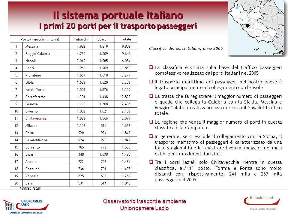 Osservatorio trasporti e ambiente Unioncamere Lazio Il sistema portuale Italiano I primi 20 porti per il trasporto passeggeri Porto/merci (mln tonn)Im