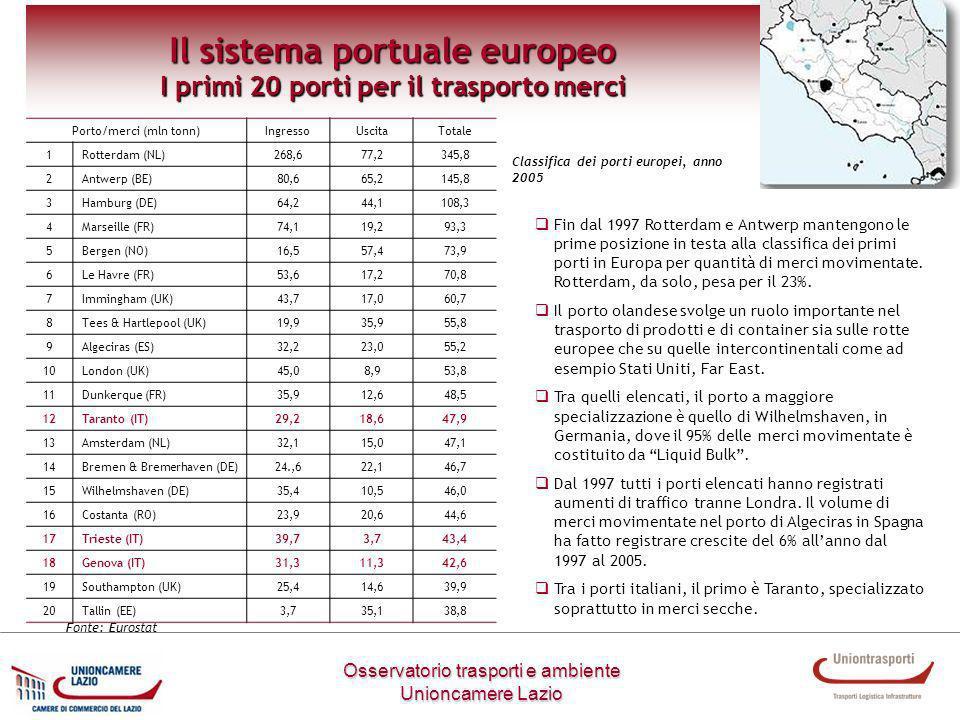 Osservatorio trasporti e ambiente Unioncamere Lazio Il sistema portuale europeo I primi 20 porti per il trasporto container Porto/Container (1000 TEUs)Totaledi cui vuoti 1Rotterdam (NL)9.1951.760 2Hamburg (DE)8.0841.255 3Antwerp (BE)6.221979 4Bremen & Bremerhaven (DE)3.741546 5Algeciras (ES)3.184802 6Gioia Tauro (IT)3.123705 7Felixstowe (UK)2.760730 8Valencia (ES)2.415642 9Le Havre (FR)2.144335 10Barcelona (ES)2.071513 11Piraeus (EL)1.401275 12Southampton (UK)1.384458 13Las Palmas (ES)1.222326 14Genova (IT)1.03824 15La Spezia (IT)916160 16Marseille (FR)911150 17Constanta (RO)867262 18Bilbao (ES)863202 19Göteborg (SE)772162 20London (UK)765220 Se prendiamo in considerazione il solo trasporto di container Rotterdam mantiene la prima posizione in classifica, mentre al secondo posto si colloca Amburgo.