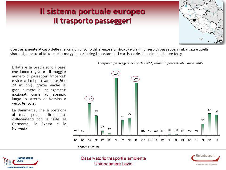 Osservatorio trasporti e ambiente Unioncamere Lazio Il sistema portuale europeo Il trasporto passeggeri Contrariamente al caso delle merci, non ci son