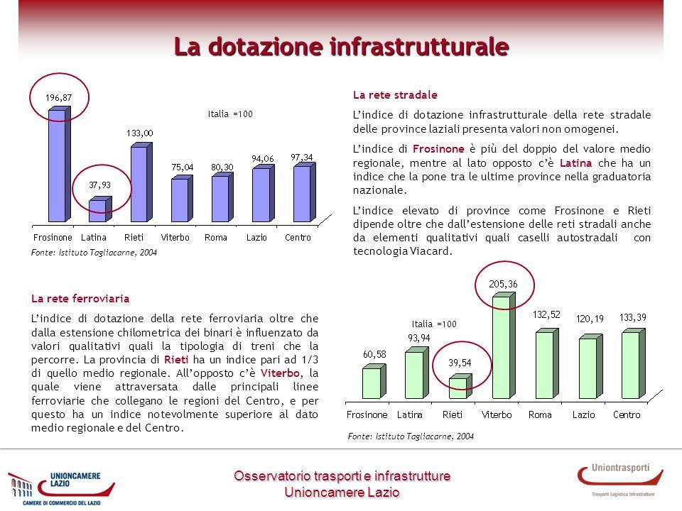 Metodologia di lavoro Osservatorio trasporti e infrastrutture Unioncamere Lazio La dotazione infrastrutturale La rete stradale Lindice di dotazione in