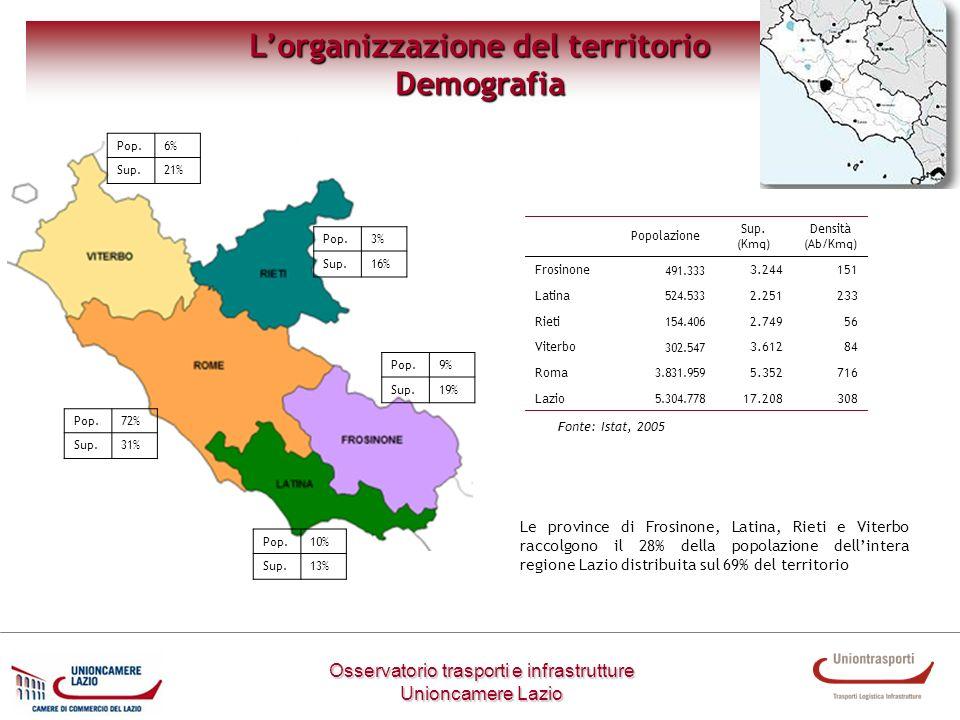 Metodologia di lavoro Osservatorio trasporti e infrastrutture Unioncamere Lazio Lorganizzazione del territorio Demografia Popolazione Sup. (Kmq) Densi