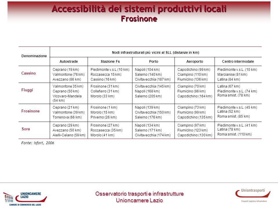 Metodologia di lavoro Osservatorio trasporti e infrastrutture Unioncamere Lazio Accessibilità dei sistemi produttivi locali Frosinone Denominazione No