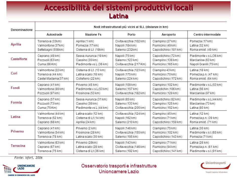 Metodologia di lavoro Osservatorio trasporti e infrastrutture Unioncamere Lazio Accessibilità dei sistemi produttivi locali Latina Denominazione Nodi