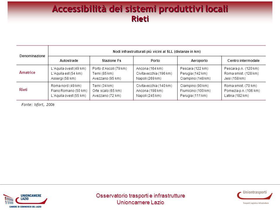 Metodologia di lavoro Osservatorio trasporti e infrastrutture Unioncamere Lazio Accessibilità dei sistemi produttivi locali Rieti Denominazione Nodi i