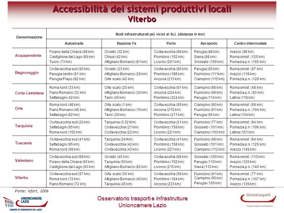 Metodologia di lavoro Osservatorio trasporti e infrastrutture Unioncamere Lazio Accessibilità dei sistemi produttivi locali Viterbo Denominazione Nodi