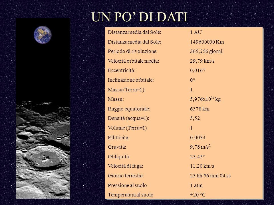 Distanza media dal Sole:1 AU Distanza media dal Sole: 149600000 Km Periodo di rivoluzione:365,256 giorni Velocità orbitale media:29,79 km/s Eccentricità:0,0167 Inclinazione orbitale:0° Massa (Terra=1):1 Massa:5,976x10 24 kg Raggio equatoriale:6378 km Densità (acqua=1):5,52 Volume (Terra=1)1 Ellitticità:0,0034 Gravità:9,78 m/s 2 Obliquità:23,45° Velocità di fuga:11,20 km/s Giorno terrestre:23 hh 56 mm 04 ss Pressione al suolo1 atm Temperatura al suolo +20 °C Distanza media dal Sole:1 AU Distanza media dal Sole: 149600000 Km Periodo di rivoluzione:365,256 giorni Velocità orbitale media:29,79 km/s Eccentricità:0,0167 Inclinazione orbitale:0° Massa (Terra=1):1 Massa:5,976x10 24 kg Raggio equatoriale:6378 km Densità (acqua=1):5,52 Volume (Terra=1)1 Ellitticità:0,0034 Gravità:9,78 m/s 2 Obliquità:23,45° Velocità di fuga:11,20 km/s Giorno terrestre:23 hh 56 mm 04 ss Pressione al suolo1 atm Temperatura al suolo +20 °C UN PO DI DATI