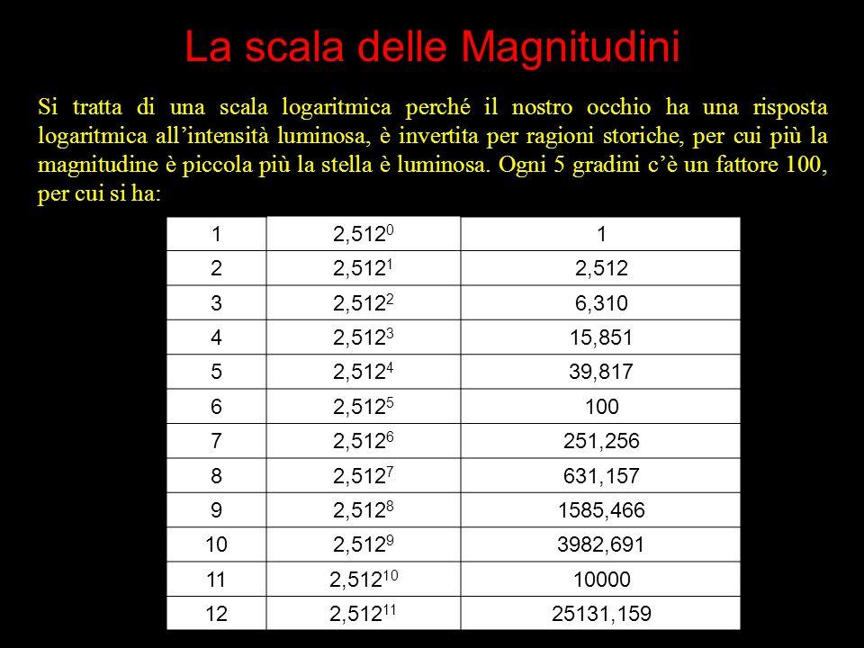 Da magnitudine apparente a magnitudine assoluta Così il sole ha m=-26,8 diventa una debolissima stellina di M=+4,8 a 10 parsec Ricordiamo che: Log 1=0 Log 10= 1 Log 100= 2 Log 1000 = 3 Log 0,1 = -1 Log 0,01 = -2 È una formulaccia incomprensibile che usano gli astronomi ma vediamo a cosa serve Una stella di m=3 posta a 1000 parsec, cioè 3260 anni luce si ha: M=3+5-5 3=3+5-15=-7