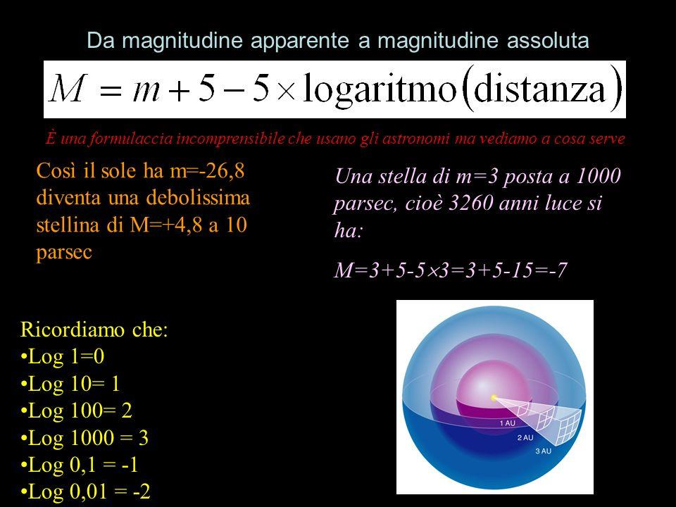 Da magnitudine apparente a magnitudine assoluta Così il sole ha m=-26,8 diventa una debolissima stellina di M=+4,8 a 10 parsec Ricordiamo che: Log 1=0