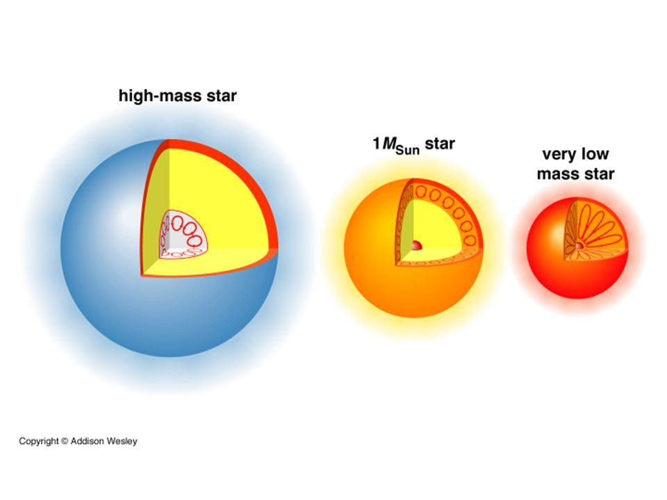 Una stella è caratterizzata dai seguenti parametri: La magnitudine apparente ( la grandezza luminosa della stella come appare dalla Terra, si indica con m)La magnitudine apparente ( la grandezza luminosa della stella come appare dalla Terra, si indica con m) Lo spettro (la distribuzione dellenergia emessa)Lo spettro (la distribuzione dellenergia emessa) La magnitudine assoluta (la grandezza luminosa della stella posta a 10 parsec dalla Terra, si indica con M)La magnitudine assoluta (la grandezza luminosa della stella posta a 10 parsec dalla Terra, si indica con M) Le dimensioni (le dimensione in unità solari)Le dimensioni (le dimensione in unità solari) Lirraggiamento (lenergia emessa per m 2 )Lirraggiamento (lenergia emessa per m 2 ) La luminosità (la luminosità totale della stella in unità solari)La luminosità (la luminosità totale della stella in unità solari) La distanza (la distanza che ci separa dalla stella 1 parsec=3,26 anni luce)La distanza (la distanza che ci separa dalla stella 1 parsec=3,26 anni luce) La massa (la massa in unità solari 2x10 30 Kg)La massa (la massa in unità solari 2x10 30 Kg) La temperatura (la temperatura in gradi kelvin)La temperatura (la temperatura in gradi kelvin)