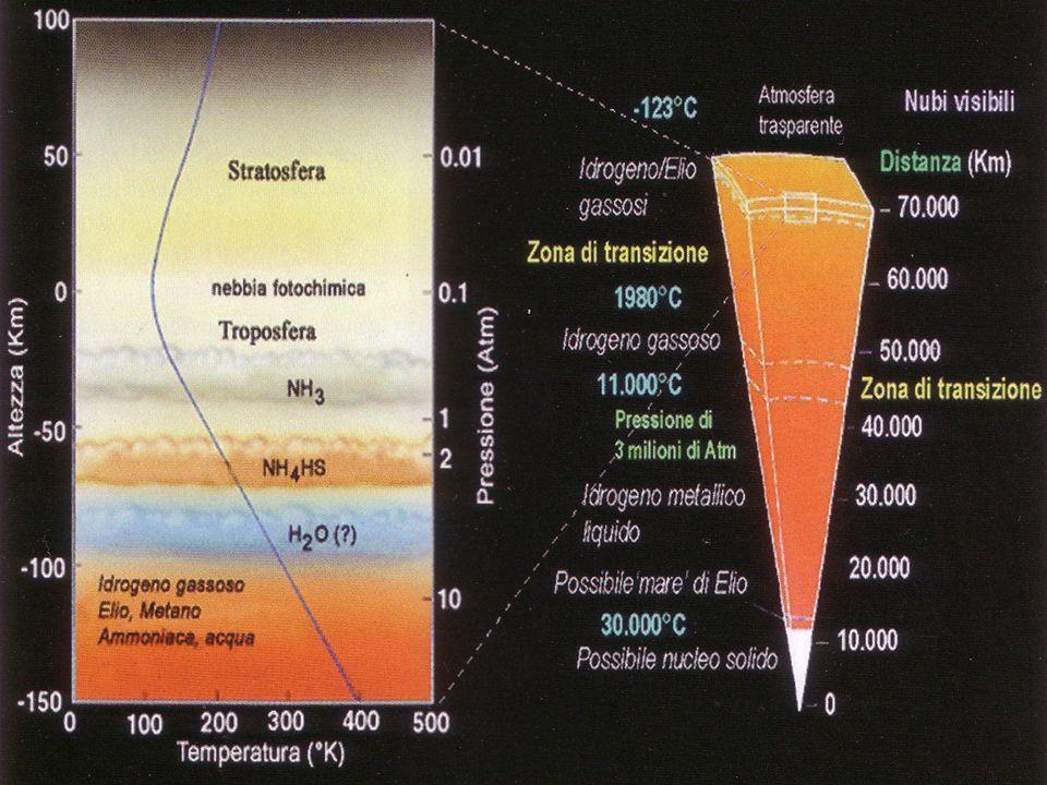 GIOVE è una stella mancata, ma la sua analisi chimi ca ha riservato sorprese Il difetto di He 23% vs 28% del Sole per precipitazione Ne 5 volte meno abbondate perché trascinato dalla gravità con He Ar, Kr, Xe, P, S, O sono 3 volte più abbondanti che sul Sole Giove e i Giganti gassosi Sono nati nella fascia di Kuiper e poi sono migrati dove si trovano ora Compatibile con i sistemi estrasolari I VENTI CRESCONO VERSO LINTERNO