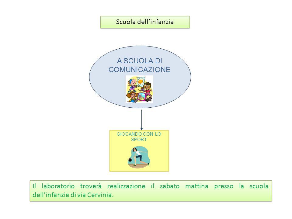 A SCUOLA DI COMUNICAZIONE Scuola dellinfanzia GIOCANDO CON LO SPORT Il laboratorio troverà realizzazione il sabato mattina presso la scuola dellinfanzia di via Cervinia.