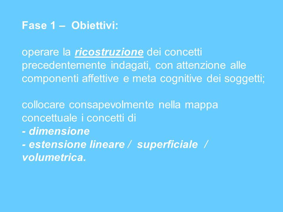 Fase 1 – Obiettivi: operare la ricostruzione dei concetti precedentemente indagati, con attenzione alle componenti affettive e meta cognitive dei sogg