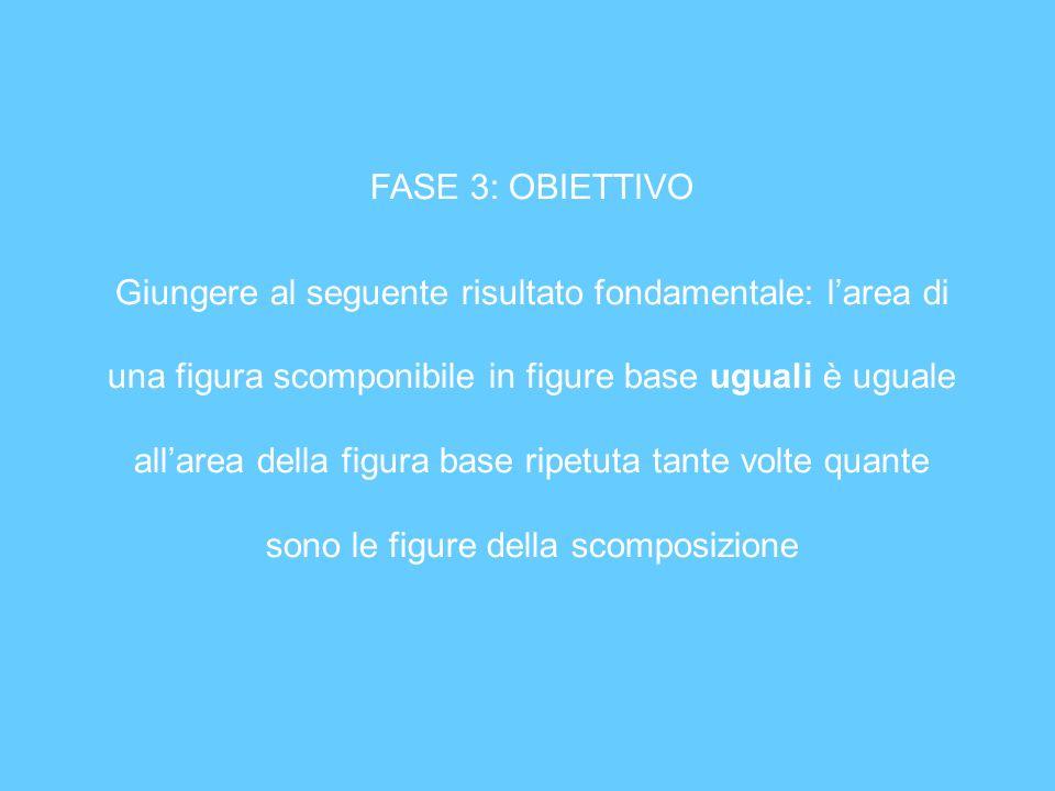 FASE 3: OBIETTIVO Giungere al seguente risultato fondamentale: larea di una figura scomponibile in figure base uguali è uguale allarea della figura ba