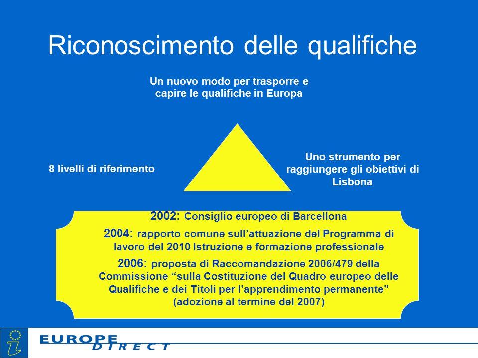 Riconoscimento delle qualifiche 2002: Consiglio europeo di Barcellona 2004: rapporto comune sullattuazione del Programma di lavoro del 2010 Istruzione