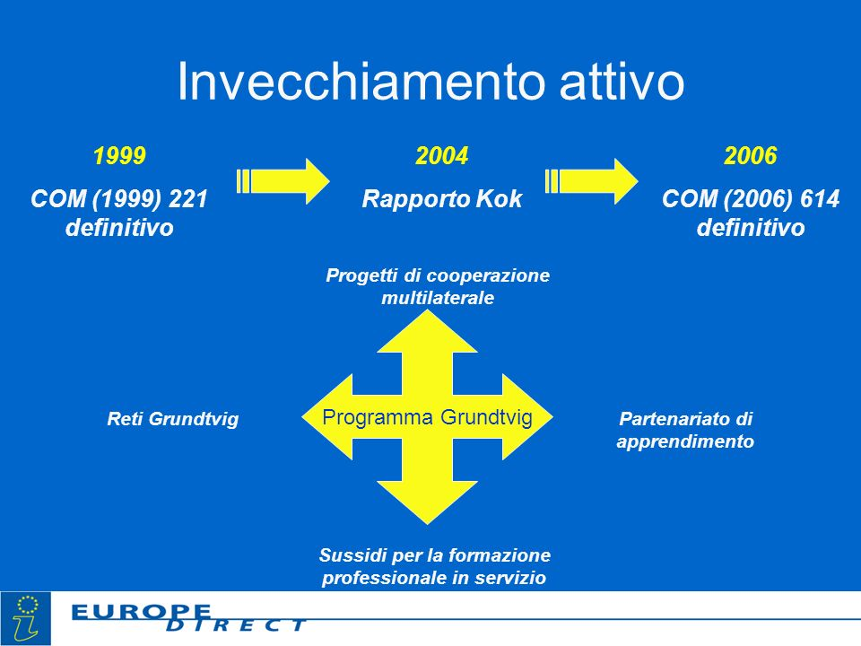 Invecchiamento attivo 1999 COM (1999) 221 definitivo 2004 Rapporto Kok 2006 COM (2006) 614 definitivo Programma Grundtvig Progetti di cooperazione multilaterale Reti Grundtvig Sussidi per la formazione professionale in servizio Partenariato di apprendimento