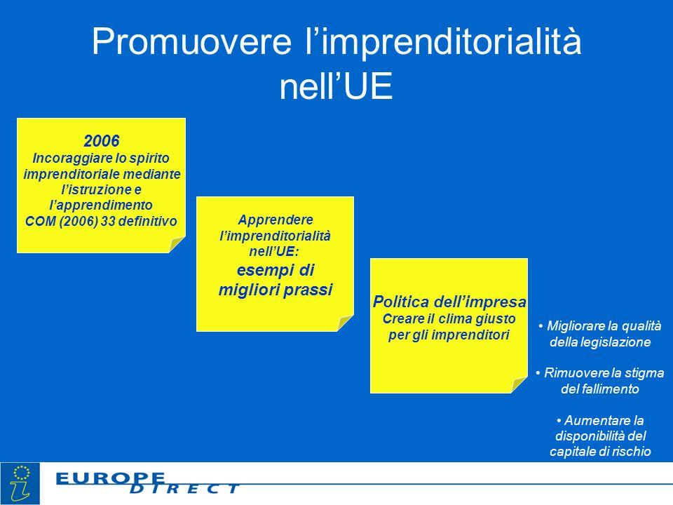 Promuovere limprenditorialità nellUE 2006 Incoraggiare lo spirito imprenditoriale mediante listruzione e lapprendimento COM (2006) 33 definitivo Appre