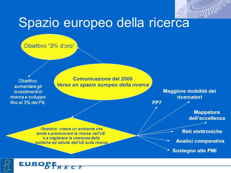 Spazio europeo della ricerca Comunicazione del 2000 Verso un spazio europeo della ricerca Obiettivo: aumentare gli investimenti in ricerca e sviluppo fino al 3% del PIL Obiettivo: creare un ambiente che tende a promuovere la ricerca nellUE e a migliorare la coerenza delle politiche ed attività dellUE sulla ricerca Mappatura delleccellenza Maggiore mobilità dei ricercatori Reti elettroniche Sostegno alle PMI Analisi comparativa FP7 Obiettivo 3% doro