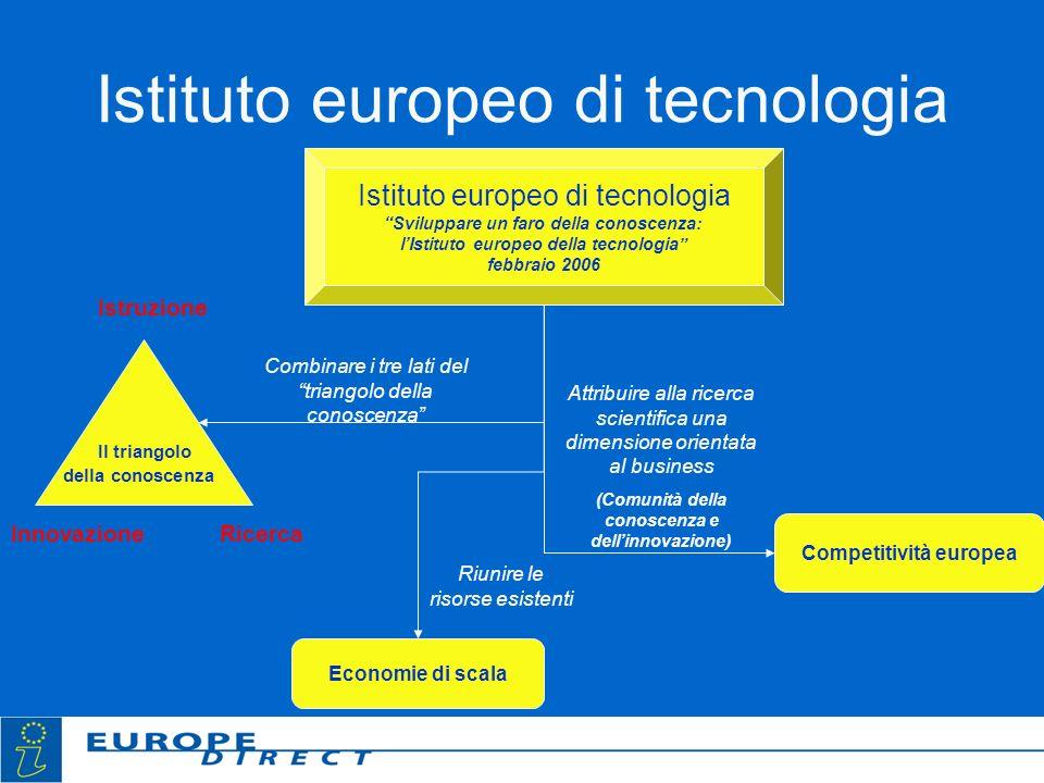 Istituto europeo di tecnologia Sviluppare un faro della conoscenza: lIstituto europeo della tecnologia febbraio 2006 Il triangolo della conoscenza Ist