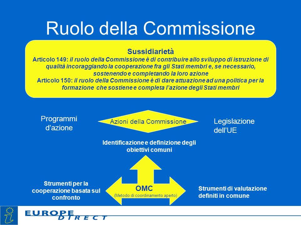 Ruolo della Commissione Sussidiarietà Articolo 149: il ruolo della Commissione è di contribuire allo sviluppo di istruzione di qualità incoraggiando la cooperazione fra gli Stati membri e, se necessario, sostenendo e completando la loro azione Articolo 150: il ruolo della Commissione è di dare attuazione ad una politica per la formazione che sostiene e completa lazione degli Stati membri Azioni della Commissione Programmi dazione Legislazione dellUE OMC (Metodo di coordinamento aperto) Identificazione e definizione degli obiettivi comuni Strumenti di valutazione definiti in comune Strumenti per la cooperazione basata sul confronto