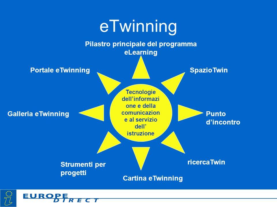 eTwinning Tecnologie dellinformazi one e della comunicazion e al servizio dell istruzione Pilastro principale del programma eLearning Portale eTwinnin