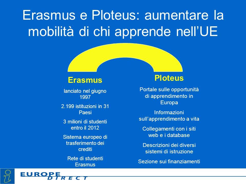 Erasmus e Ploteus: aumentare la mobilità di chi apprende nellUE Erasmus lanciato nel giugno 1997 2.199 istituzioni in 31 Paesi 3 milioni di studenti e