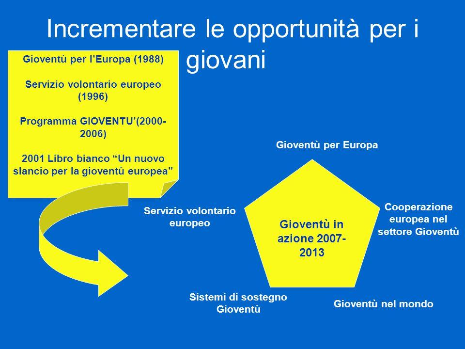 Incrementare le opportunità per i giovani Gioventù in azione 2007- 2013 Gioventù per Europa Servizio volontario europeo Gioventù nel mondo Cooperazion