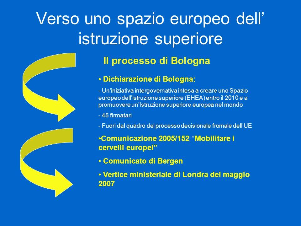 Verso uno spazio europeo dell istruzione superiore Il processo di Bologna Dichiarazione di Bologna: - Uniniziativa intergovernativa intesa a creare un