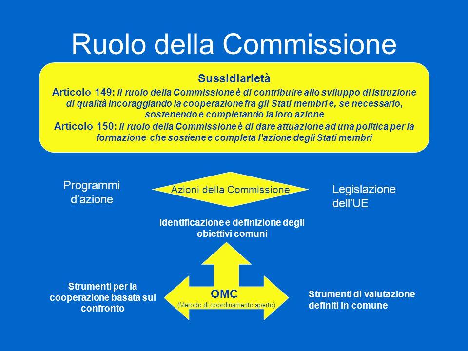 Ruolo della Commissione Sussidiarietà Articolo 149 : il ruolo della Commissione è di contribuire allo sviluppo di istruzione di qualità incoraggiando la cooperazione fra gli Stati membri e, se necessario, sostenendo e completando la loro azione Articolo 150 : il ruolo della Commissione è di dare attuazione ad una politica per la formazione che sostiene e completa lazione degli Stati membri Azioni della Commissione Programmi dazione Legislazione dellUE OMC (Metodo di coordinamento aperto) Identificazione e definizione degli obiettivi comuni Strumenti di valutazione definiti in comune Strumenti per la cooperazione basata sul confronto
