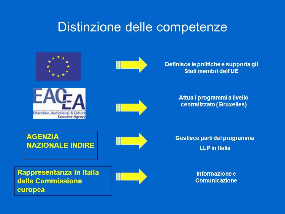 Distinzione delle competenze Definisce le politiche e supporta gli Stati membri dellUE Attua i programmi a livello centralizzato ( Bruxelles) Gestisce