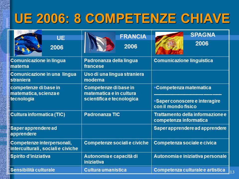 13 UE 2006: 8 COMPETENZE CHIAVE UE 2006 FRANCIA 2006 SPAGNA 2006 Comunicazione in lingua materna Padronanza della lingua francese Comunicazione linguistica Comunicazione in una lingua straniera Uso di una lingua straniera moderna competenze di base in matematica, scienza e tecnologia Competenze di base in matematica e in cultura scientifica e tecnologica Competenza matematica --------------------------------------------- Saper conoscere e interagire con il mondo fisico Cultura informatica (TIC)Padronanza TICTrattamento della informazione e competenza informatica Saper apprendere ad apprendere Competenze interpersonali, interculturali, sociali e civiche Competenze sociali e civicheCompetenza sociale e civica Spirito diniziativaAutonomia e capacità di iniziativa Autonomia e iniziativa personale Sensibilità culturaleCultura umanisticaCompetenza culturale e artistica