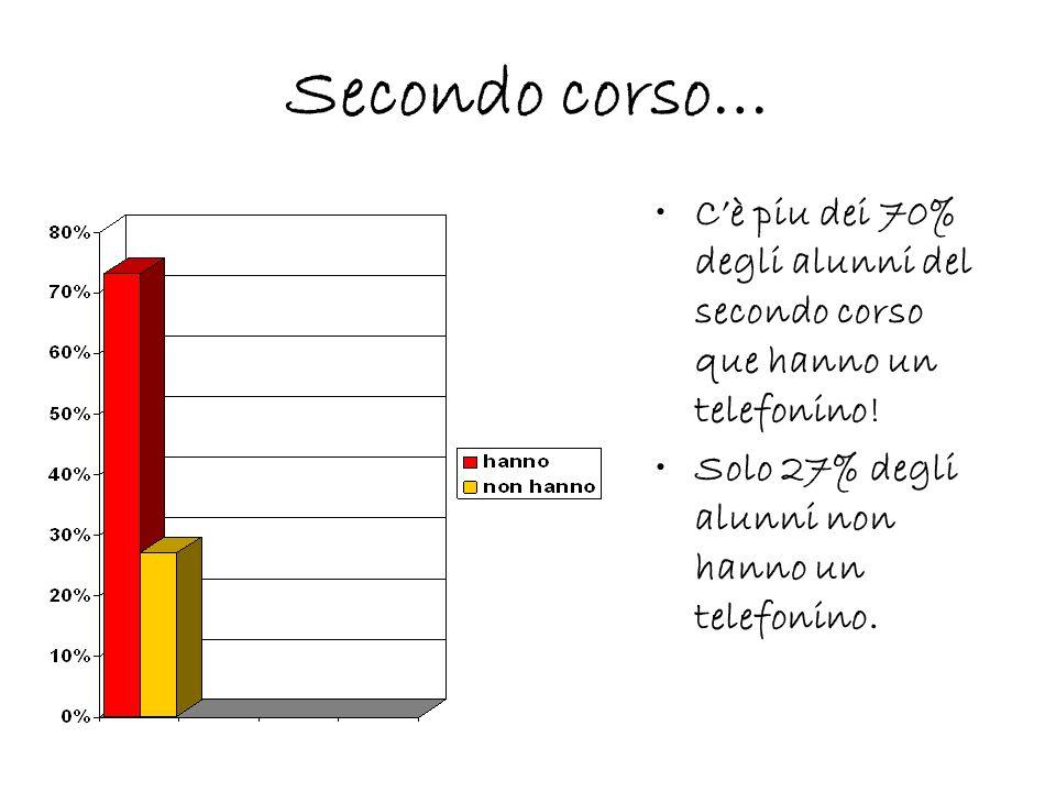 Secondo corso… Cè piu dei 70% degli alunni del secondo corso que hanno un telefonino.