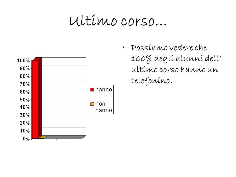 Ultimo corso… Possiamo vedere che 100% degli alunni dell ultimo corso hanno un telefonino.