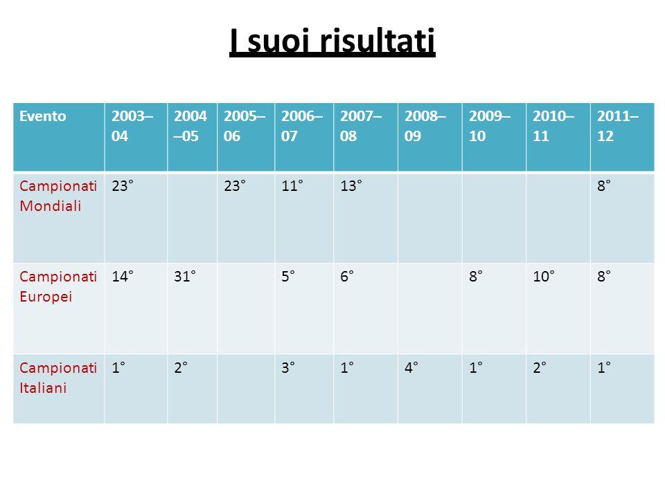 I suoi risultati Evento2003– 04 2004 –05 2005– 06 2006– 07 2007– 08 2008– 09 2009– 10 2010– 11 2011– 12 Campionati Mondiali 23° 11°13°8° Campionati Europei 14°31°5°6°8°10°8° Campionati Italiani 1°2°3°1°4°1°2°1°