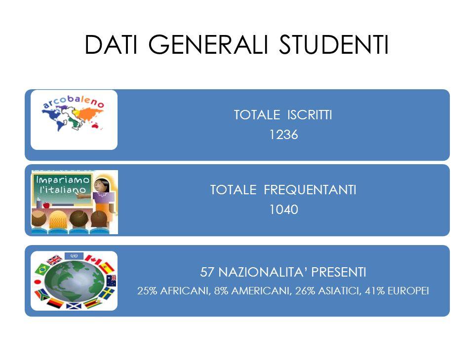 DATI GENERALI STUDENTI TOTALE ISCRITTI 1236 TOTALE FREQUENTANTI 1040 57 NAZIONALITA PRESENTI 25% AFRICANI, 8% AMERICANI, 26% ASIATICI, 41% EUROPEI