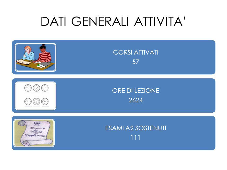 DATI GENERALI ATTIVITA CORSI ATTIVATI 57 ORE DI LEZIONE 2624 ESAMI A2 SOSTENUTI 111