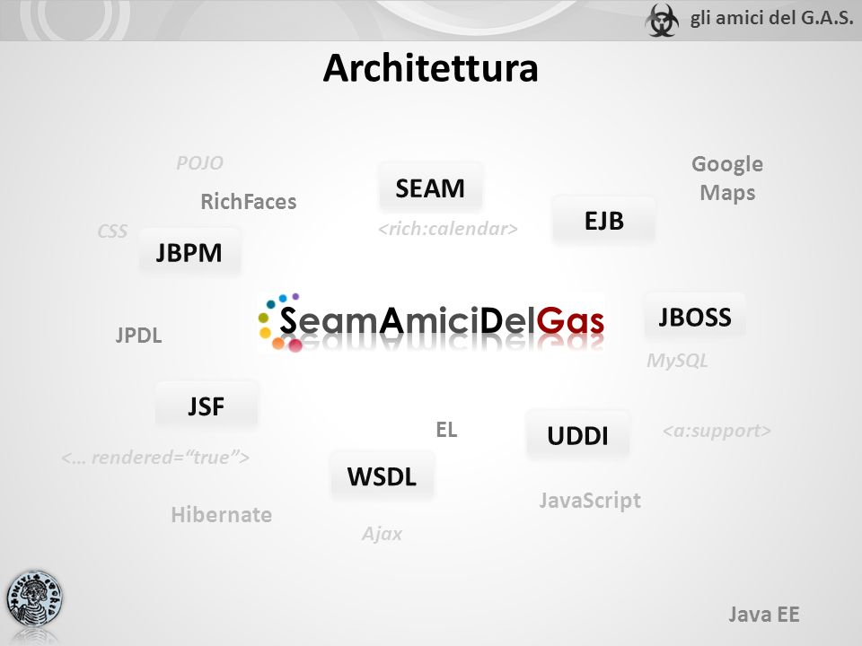 MySQL Ajax CSS SEAM JBPM JSF Google Maps UDDI WSDL RichFaces JBOSS JavaScript JPDL EL EJB Java EE Architettura POJO Hibernate