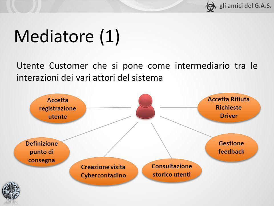 Mediatore (1) Utente Customer che si pone come intermediario tra le interazioni dei vari attori del sistema Accetta registrazione utente Gestione feed