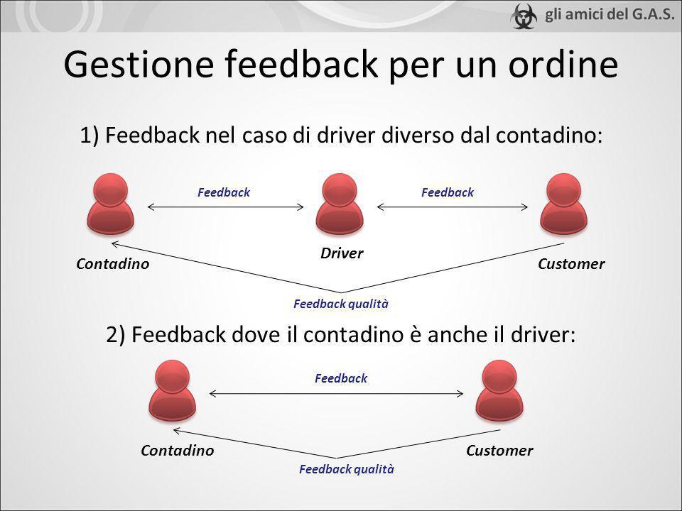 1) Feedback nel caso di driver diverso dal contadino: 2) Feedback dove il contadino è anche il driver: Gestione feedback per un ordine CustomerContadi