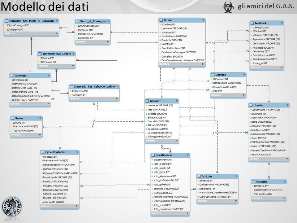 Modello dei dati