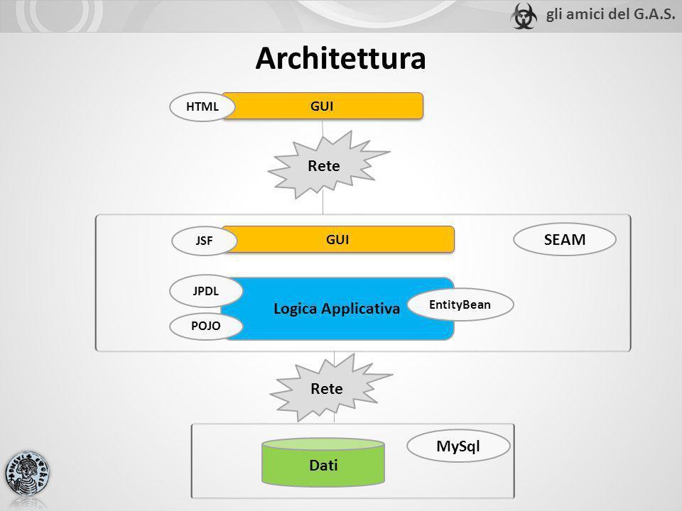 Architettura GUI Rete GUI Logica Applicativa Dati MySql SEAM JSF EntityBean JPDL POJO HTML