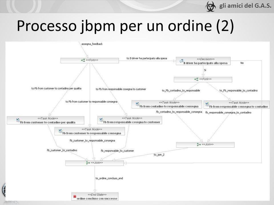 Processo jbpm per un ordine (2)