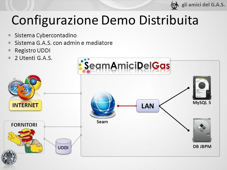 Configurazione Demo Distribuita Sistema Cybercontadino Sistema G.A.S. con admin e mediatore Registro UDDI 2 Utenti G.A.S. INTERNET UDDI FORNITORI LAN