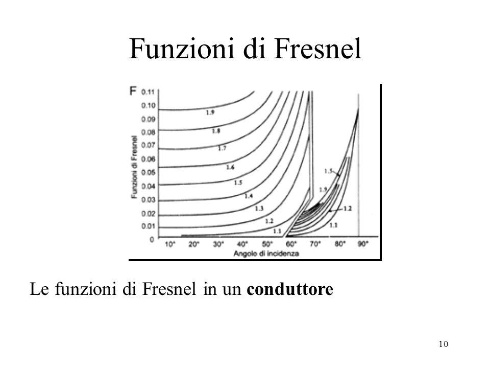 9 Funzione di Fresnel per conduttore n 2 è l'indice di rifrazione del mezzo conduttore (quello dell'aria è pari a 1) e k 2 è il coefficiente di estinz