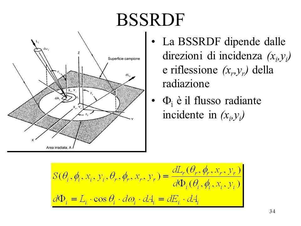 33 BSSRDF La BRDF non considera il cammino della luce negli strati sotto-superficiali dei materiali (sub- surface scattering)