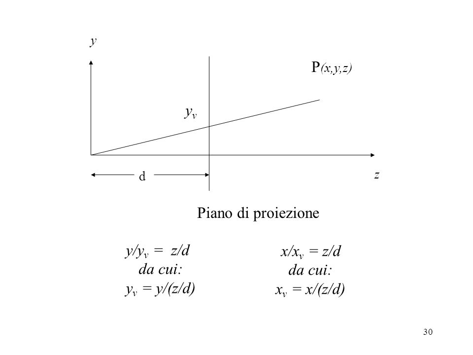 30 z y Piano di proiezione d P (x,y,z) yvyv y/y v = z/d da cui: y v = y/(z/d) x/x v = z/d da cui: x v = x/(z/d)